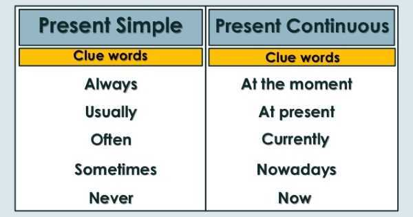 Present Simple vs Present Continuous: quando si usano