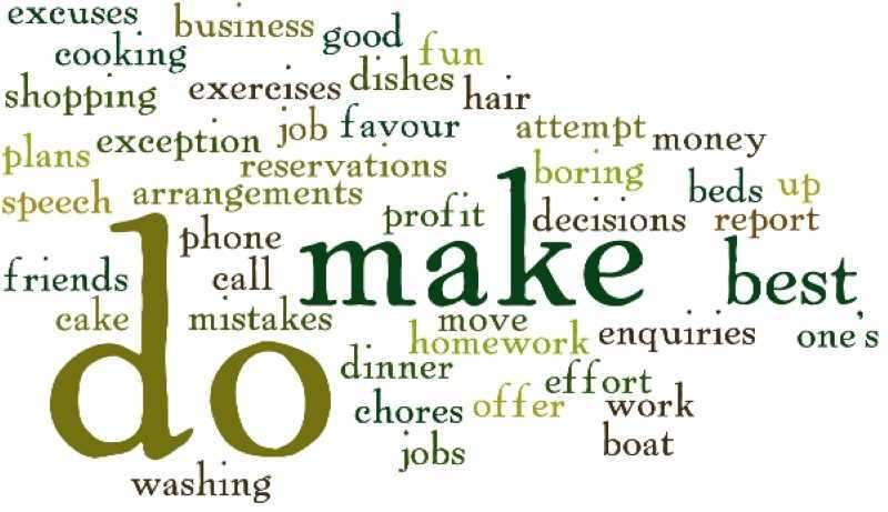 Make e Do: il verbo fare in Inglese